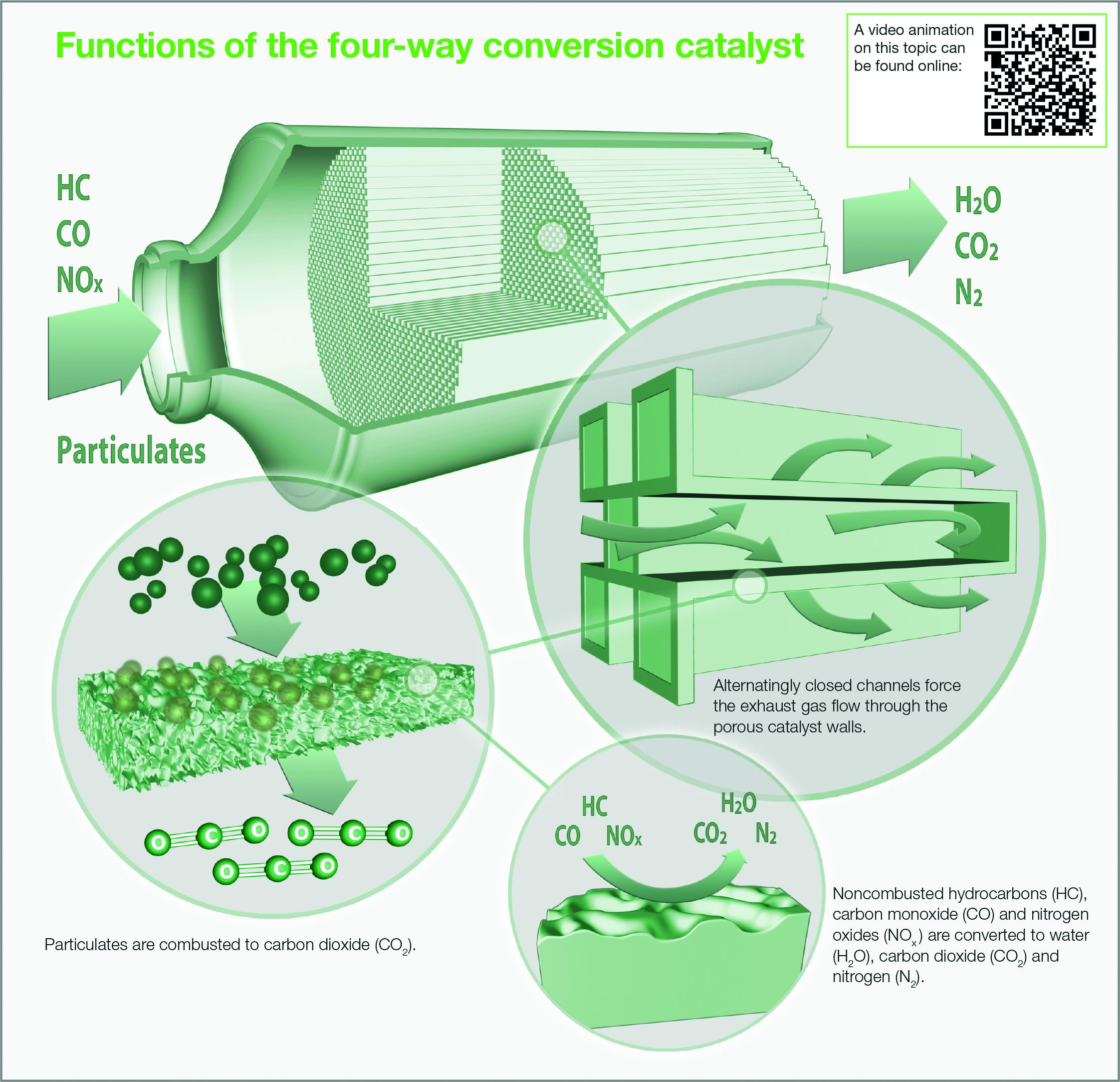 Four ways to a clean gasoline engine
