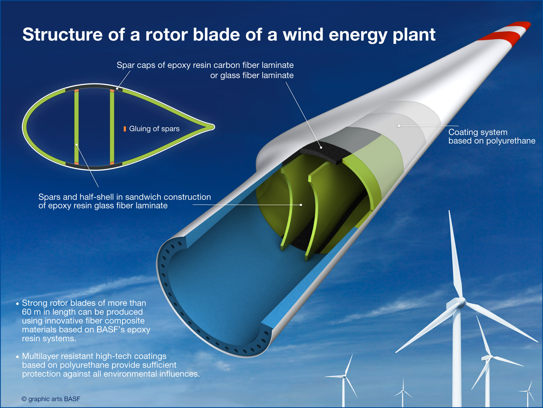 How rotor blades defy the forces of nature
