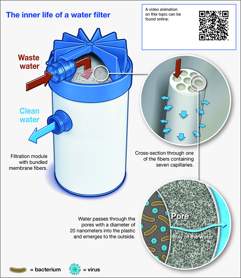 Ultrafiltration Creates Clear Conditions