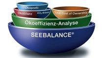 Grafik: Seebalance