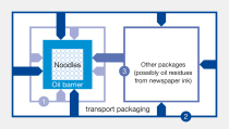 Diagram of mineral oil barrier protects food