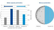 Durasorb HG has increased capacity, faster kinetics, and deeper mercury penetration compared to commercial reference material.