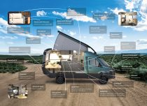 The VisionVenture, co-created by BASF and HYMER, is a near-production glimpse into the future of van life. Using the development expertise of the BASF Creation Center, a new class of van has been created that blazes a trail in lightweight construction, independence, travel experience and design. BASF will present the VisionVenture at K2019 (Hall 5, Stand C21/D21) in Duesseldorf from October 16 to 23.   Photo: BASF